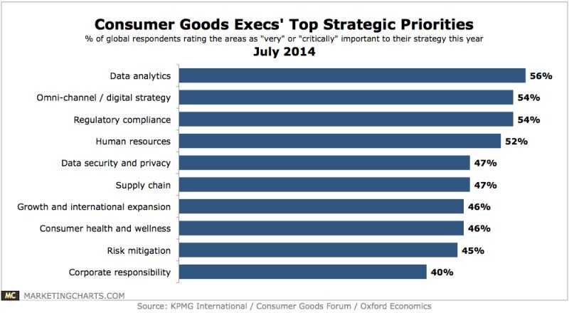 CPG Execs' Top Strategic Priorities, July 2014 [CHART]