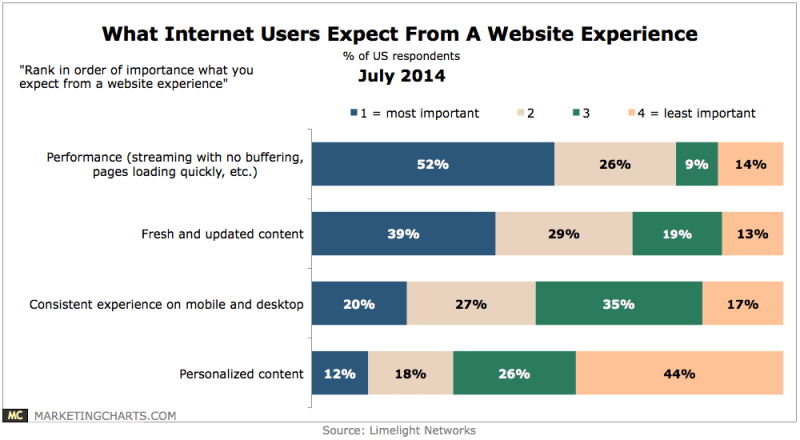 Website Users' Experience Expectations, July 2014 [CHART]