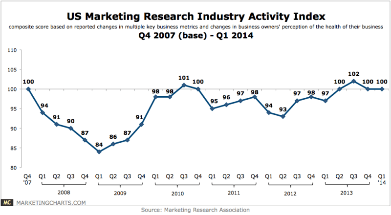 US Marketing Research Industry Trends, 2007-2014 [CHART]