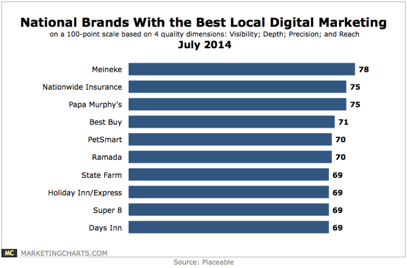 National Brands That Excel At Local Online Marketing, July 2014 [CHART]
