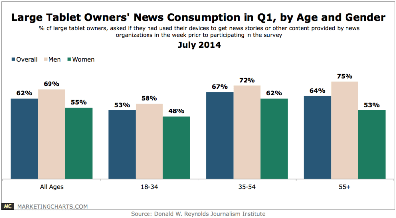 News Consumption Of Large Tablets Owners, July 2014 [CHART]