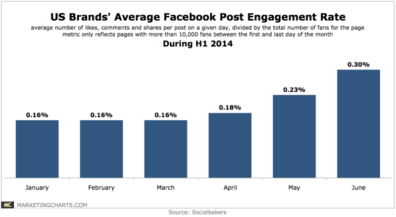 US Brands' Average Facebook Post-Engagement Rates, H1 2014 [CHART]