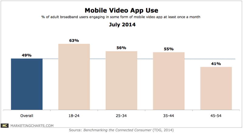 Mobile Video App Use By Age Group, July 2014 [CHART]