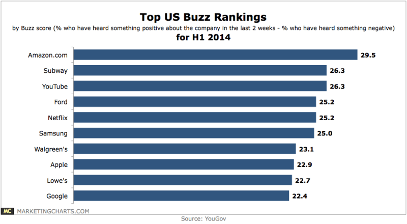Brand Buzz Rankings, H1 2014 [CHART]