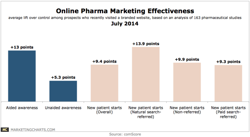 Online Pharmaceuticals Marketing Effectiveness, July 2014 [CHART]