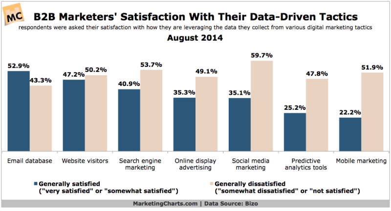 B2B Marketers' Satisfaction With Data-Driven Tactics, August 2014 [CHART]