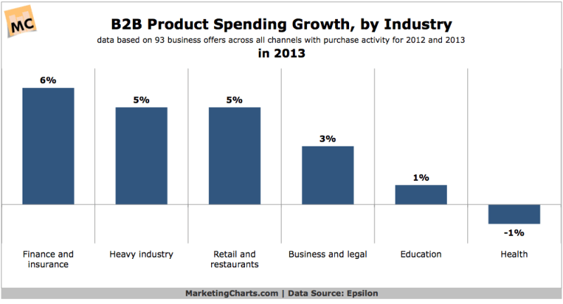 B2B Product Spending Growth By Industry, 2013 [CHART]