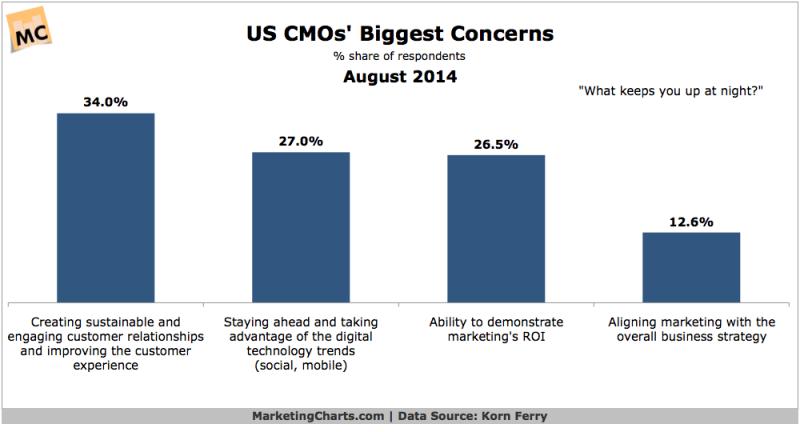 CMOs Top Concerns, August 2014 [CHART]