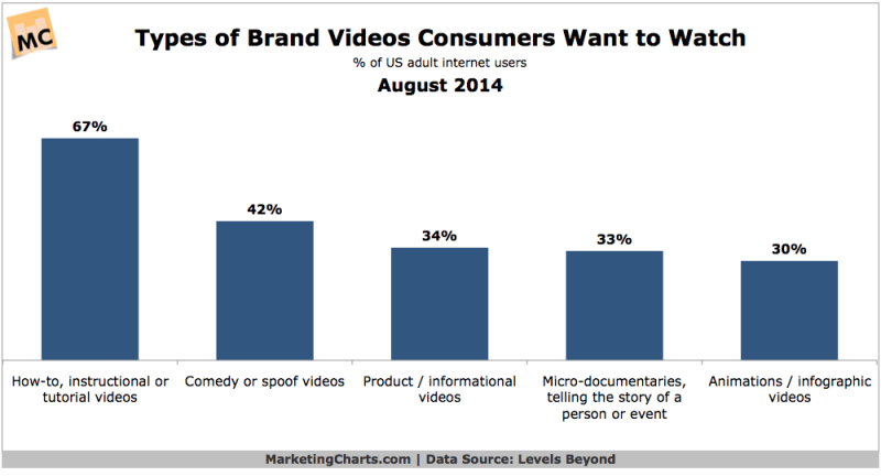 Popular Types Of Video, August 2014 [CHART]