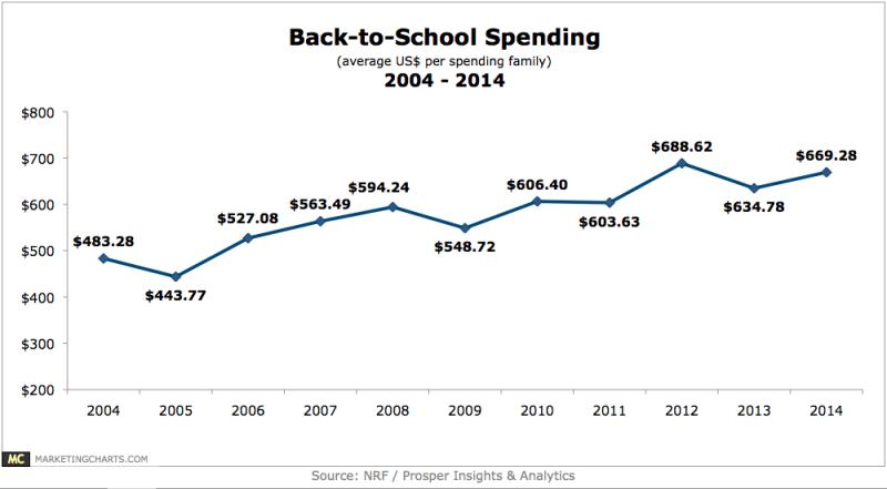 Back to School Spending, 2004-2014 [CHART]