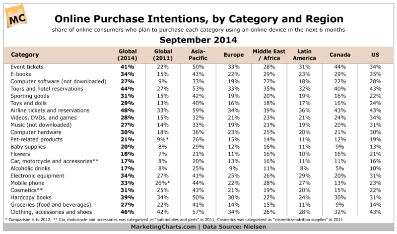 Online Purchase Plans By Category & Region, September 2014 [TABLE]