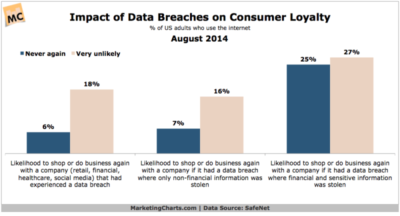 Effect Of Data Breaches On Customer Loyalty, August 2014 [CHART]