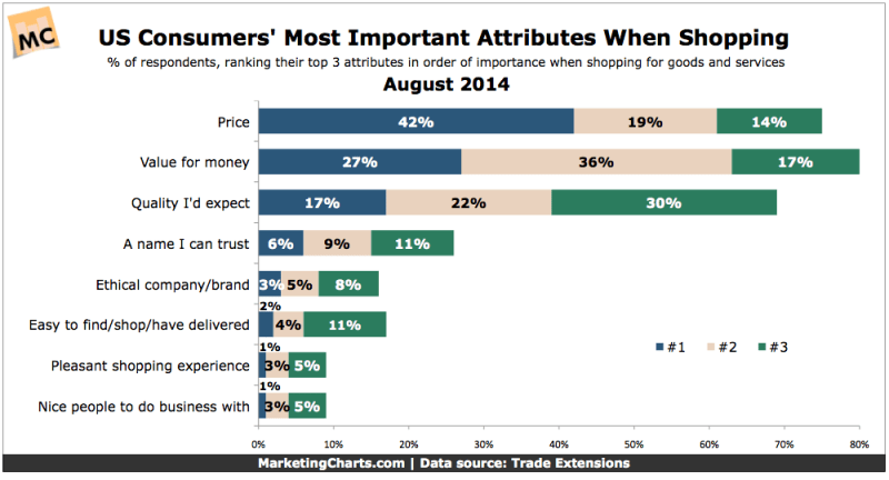 Consumers' Top Priorities When Shopping, August 2014 [CHART]