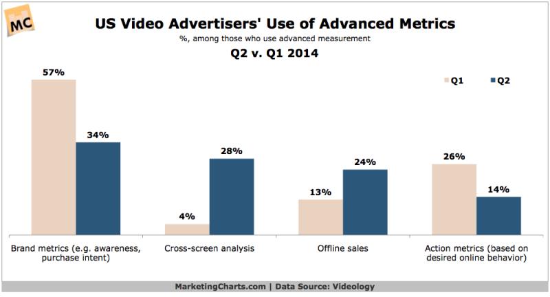 Use Of Advanced Video Metrics, Q1 vs Q2 2014 [CHART]