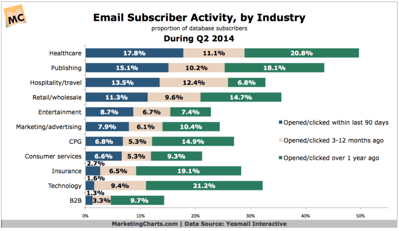 Email Subscriber Activity By Industry, Q2 2014 [CHART]