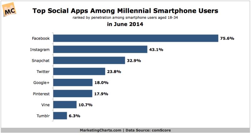 Most Popular Social Apps Among Millennials, June 2014 [CHART]