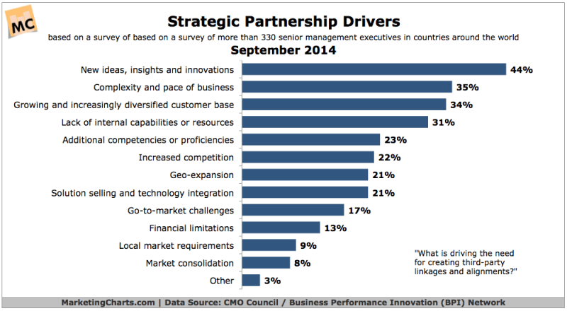 Top Reasons Companies Form Strategic Partnerships, September 2014 [CHART]