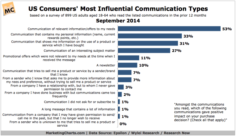 Most Influential Types Of Communication, September 2014 [CHART]