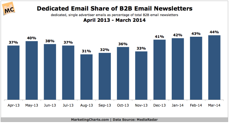 Single Advertiser B2B eNewsletters, April 2013 - March 2014 [CHART]