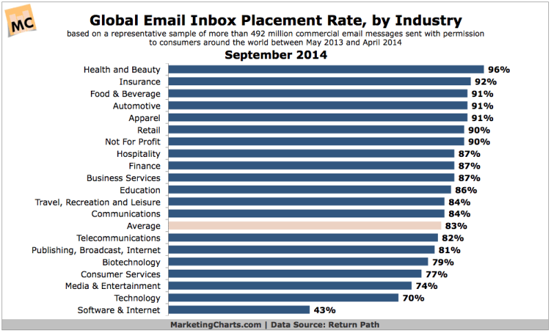 Benchmarks: Global Email Inbox Placement Rates By Industry, September 2014 [CHART]