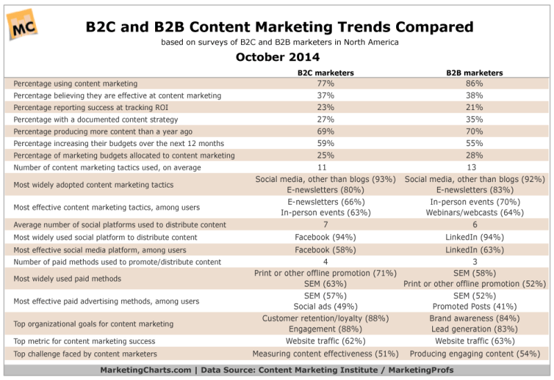Comparison Of B2C & B2B Content Marketing Trends, October 2014 [TABLE]