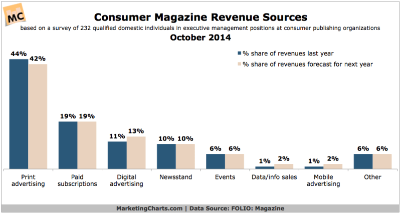 Consumer Magazines' Revenue Sources, October 2014 [CHART]