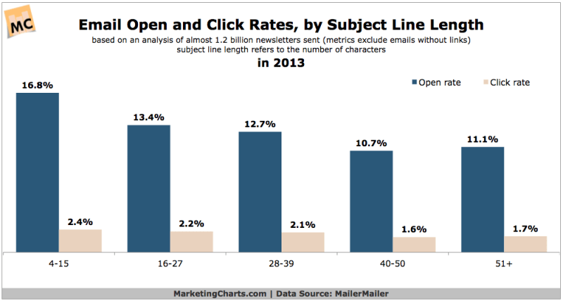 Email Open & Click Rates By Subject Line Length, 2013 [CHART]