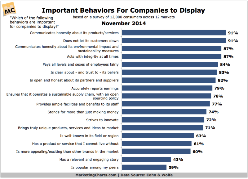 Important Company Behaviors According To Consumers, November 2014 [CHART]