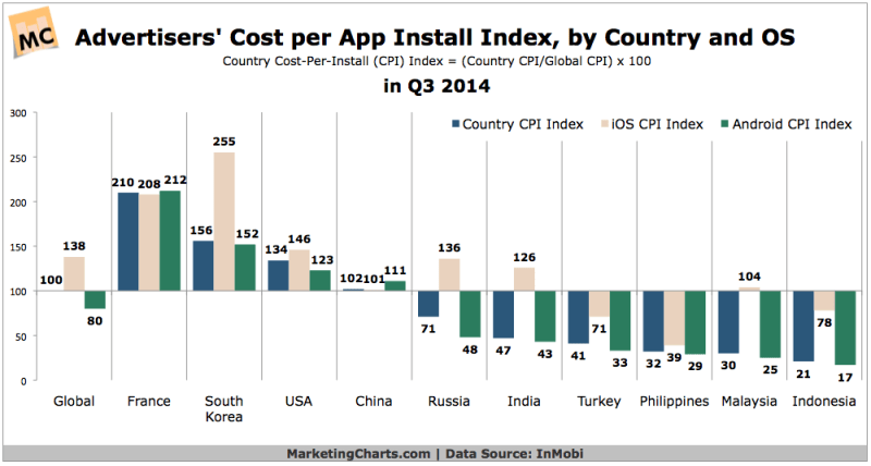 Advertising Cost Per App Install By Country & OS, Q3 2014 [CHART]