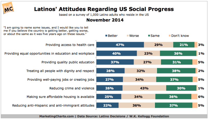 Hispanics' Attitudes Toward US Social Progress, November 2014 [CHART]