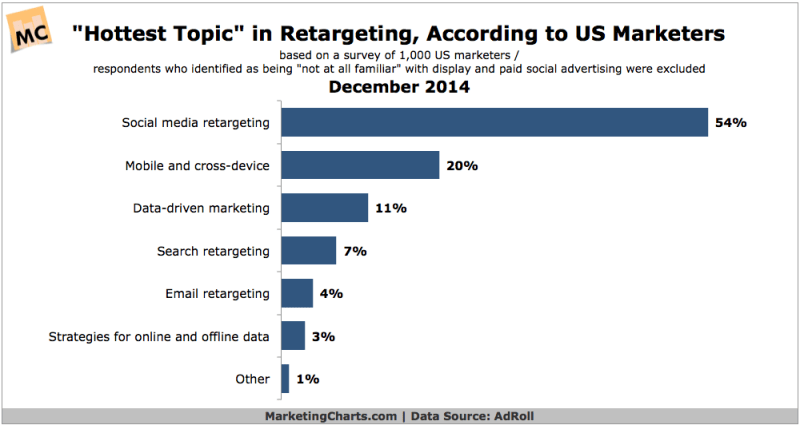Hot Retargeting Topics Among Marketers, December 2014 [CHART]