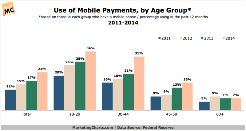 Mobile Payments By Age Group, 2011-2014 [CHART]