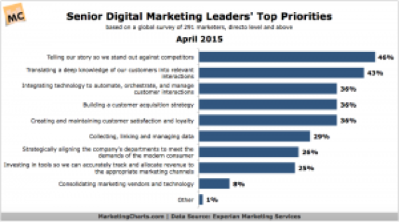 Experian-Senior-Digital-Marketing-Leaders-Top-Priorities-Apr2015