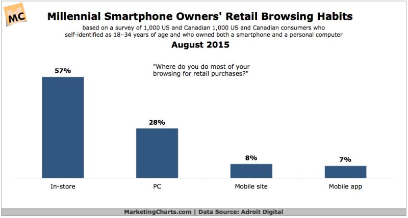 Mobile Millennials' Retail Browsing Habit, August 2015 [CHART]
