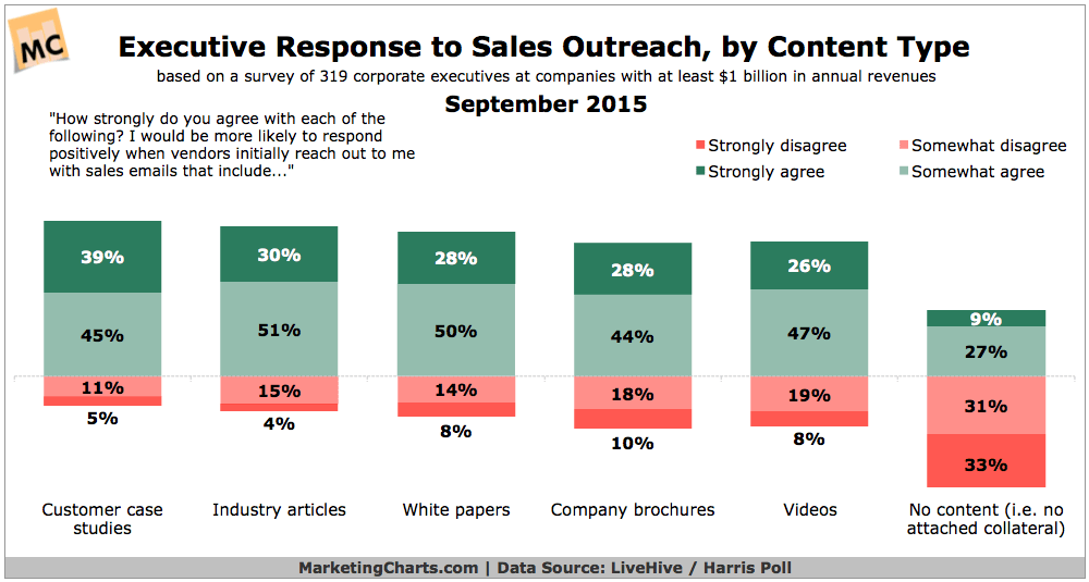 exec-response-sales-outreach-content-type