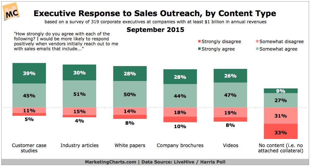 exec-response-sales-outreach-content-type