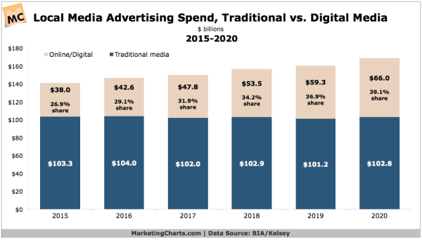 Local Ad Spend Forecast, 2015-2020 - Marketing Charts