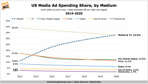 In the US, Mobile Ad Spend Forecast to Rival TV by 2020 ...