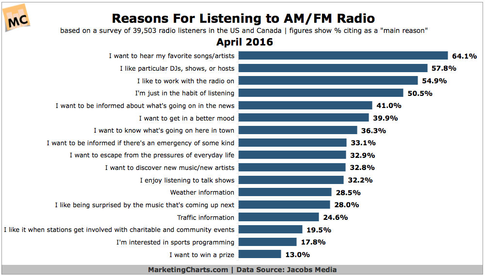 17 Reasons Why People Listen to AM/FM Radio.