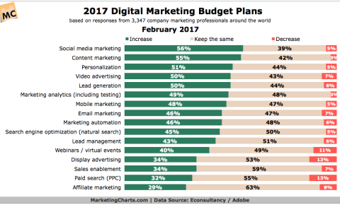 2018 Marketing Budget Trends -- Looking Back at 2017