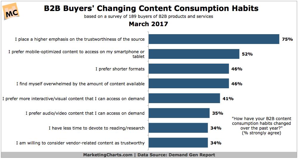 marketingcharts.com