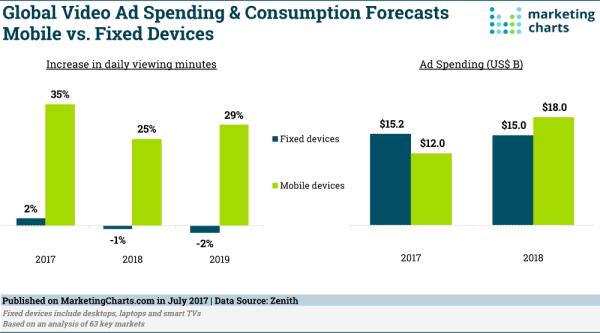 Mobile Forecast to Take Majority Share of Global Video Ad ...