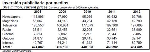 La inversión publicitaria en televisión, la que más crecerá en 2010