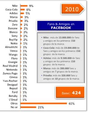 El 70% de los internautas españoles forma parte de alguna red social