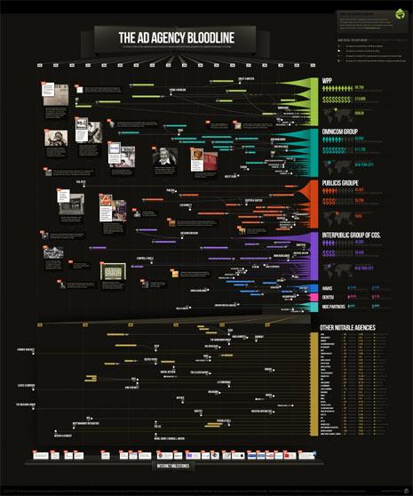 El árbol genealógico de las grandes agencias de publicidad
