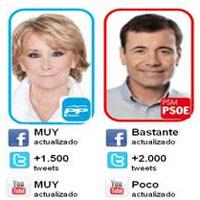 Los candidatos de Madrid suman votos en las redes sociales