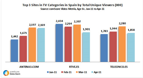 La web de Antena 3 supera la audiencia de RTVE.es