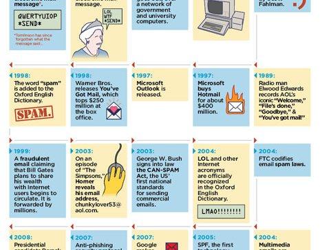 La historia del email: 40 años de correo electrónico