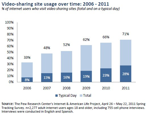 El 71% de los adultos usa páginas para compartir vídeos online