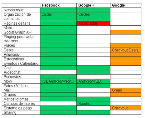 Las diferentes funcionalidades de Facebook y Google Plus, frente a frente